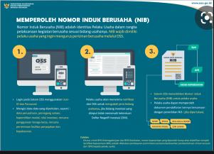 OSS Berbasis Risiko Diluncurkan Agustus, Terbitkan  200 Ribu NIB